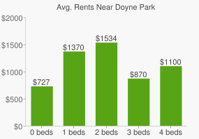 Graph of average rent prices for Doyne Park