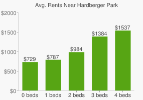 Graph of average rent prices for Hardberger Park