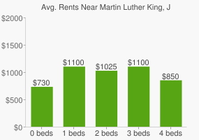 Graph of average rent prices for Martin Luther King, Jr. Park