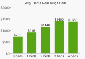 Graph of average rent prices for Kings Park