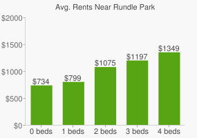 Graph of average rent prices for Rundle Park
