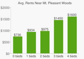 Graph of average rent prices for Mt. Pleasant Woods