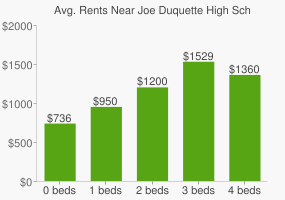 Graph of average rent prices for Joe Duquette High School