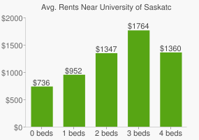 Graph of average rent prices for University of Saskatchewan