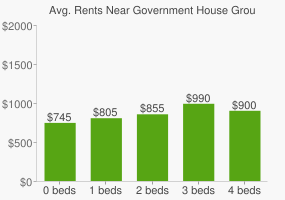 Graph of average rent prices for Government House Grounds