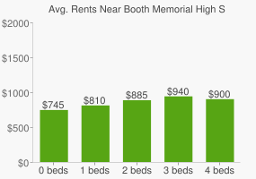 Graph of average rent prices for Booth Memorial High School