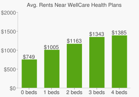 Graph of average rent prices for WellCare Health Plans Headquarters