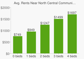 Graph of average rent prices for North Central Community Park