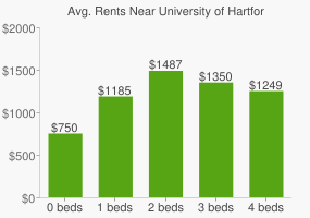 Graph of average rent prices for University of Hartford