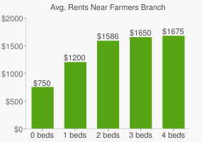 Graph of average rent prices for Farmers Branch