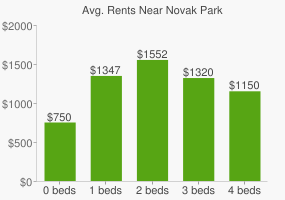 Graph of average rent prices for Novak Park