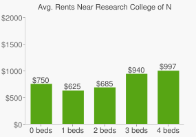 Graph of average rent prices for Research College of Nursing