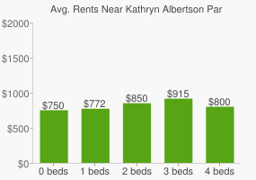 Graph of average rent prices for Kathryn Albertson Park