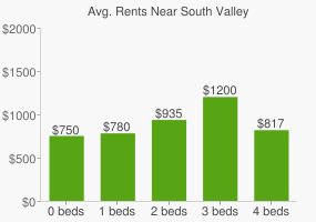 Graph of average rent prices for South Valley