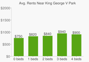 Graph of average rent prices for King George V Park
