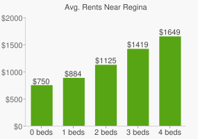 Graph of average rent prices for Regina