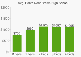 Graph of average rent prices for Brown High School