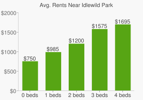 Graph of average rent prices for Idlewild Park