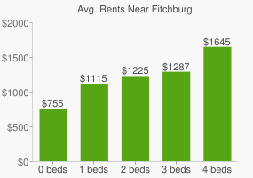 Graph of average rent prices for Fitchburg