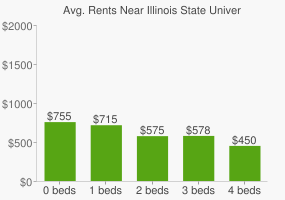 Graph of average rent prices for Illinois State University
