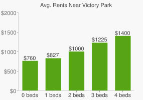 Graph of average rent prices for Victory Park