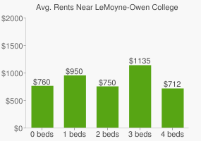 Graph of average rent prices for LeMoyne-Owen College