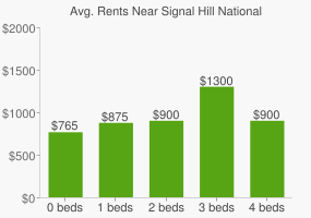 Graph of average rent prices for Signal Hill National Historic Site
