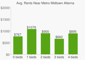 Graph of average rent prices for Metro Midtown Alternative High School