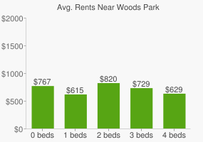 Graph of average rent prices for Woods Park