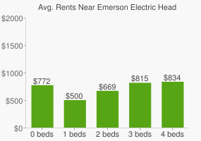 Graph of average rent prices for Emerson Electric Headquarters