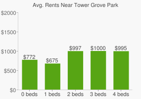 Graph of average rent prices for Tower Grove Park