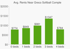 Graph of average rent prices for Greco Softball Complex