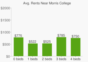 Graph of average rent prices for Morris College