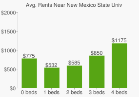 Graph of average rent prices for New Mexico State University
