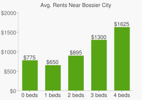 Graph of average rent prices for Bossier City