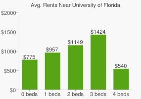 Graph of average rent prices for University of Florida