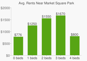 Graph of average rent prices for Market Square Park