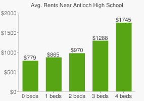 Graph of average rent prices for Antioch High School