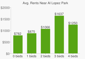 Graph of average rent prices for Al Lopez Park