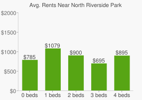 Graph of average rent prices for North Riverside Park