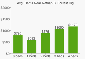 Graph of average rent prices for Nathan B. Forrest High School