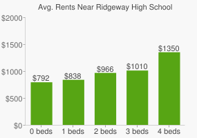 Graph of average rent prices for Ridgeway High School