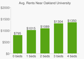 Graph of average rent prices for Oakland University