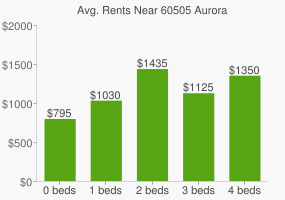 Graph of average rent prices for 60505 Aurora