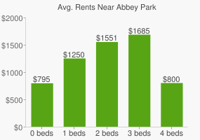 Graph of average rent prices for Abbey Park