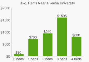 Graph of average rent prices for Alvernia University
