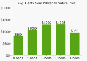 Graph of average rent prices for Whitehall Nature Preserve