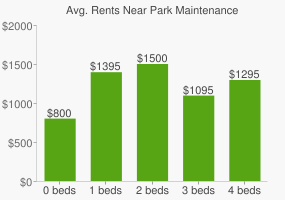 Graph of average rent prices for Park Maintenance
