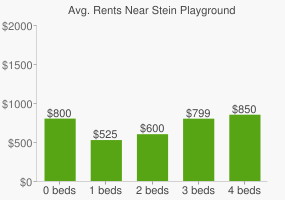 Graph of average rent prices for Stein Playground