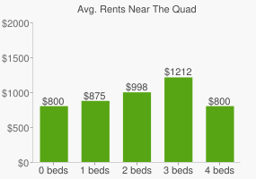 Graph of average rent prices for The Quad